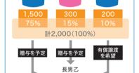事業承継成功のために⑤ ~新・事業承継税制の入口要件~