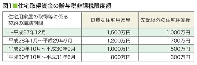 取得資金の贈与非課税限度額