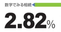 数字でみる相続 2.82% とは?