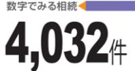 数字でみる相続 4,032件 とは?