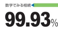 数字でみる相続 99.93%