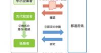 事業承継成功のために⑧ ~新・事業承継税制の手続きの流れ その1~