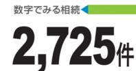 数字でみる相続 2,725件